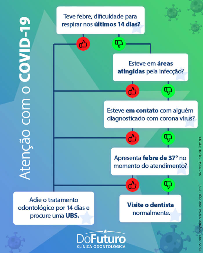 Atenção com o COVID-19!